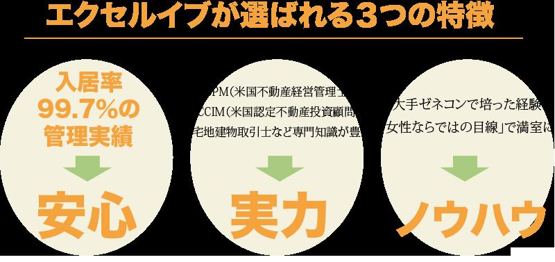 エクセルイブが選ばれる3つの特徴